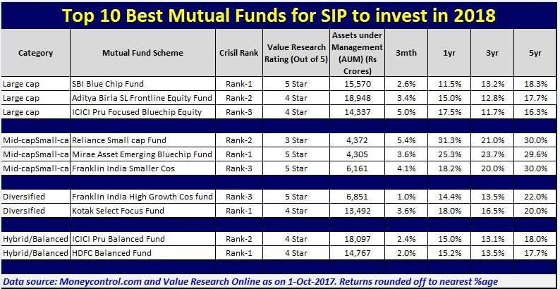Top 15 Best Mutual Funds SIPs to invest in india in 2018