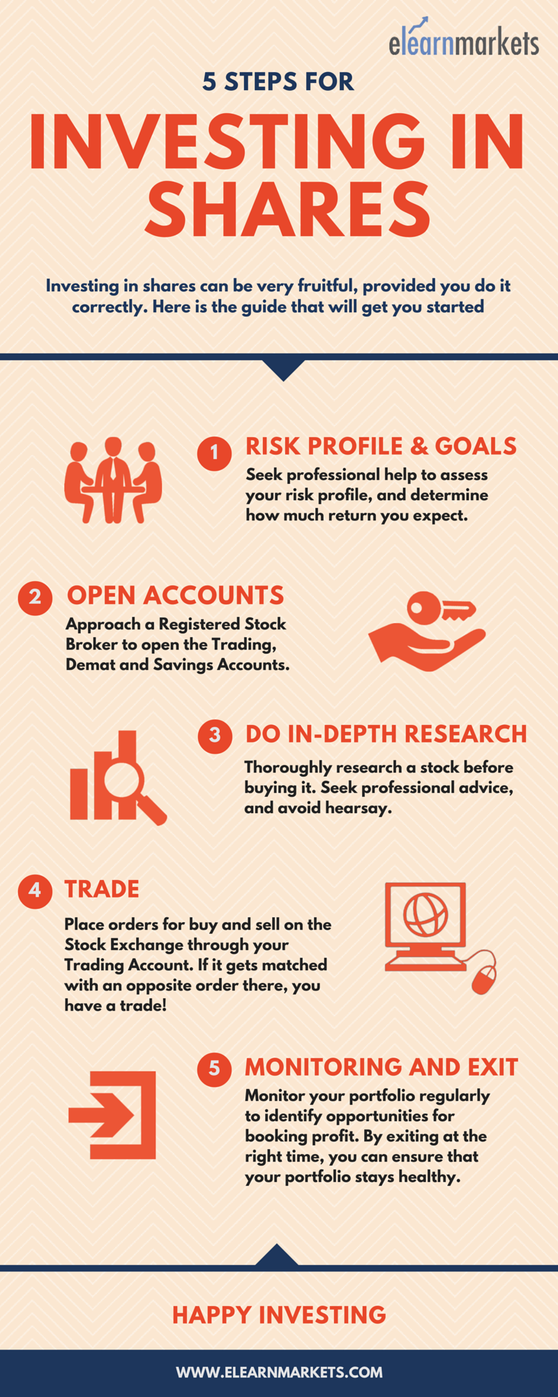 Infographic: How to invest in shares for beginners