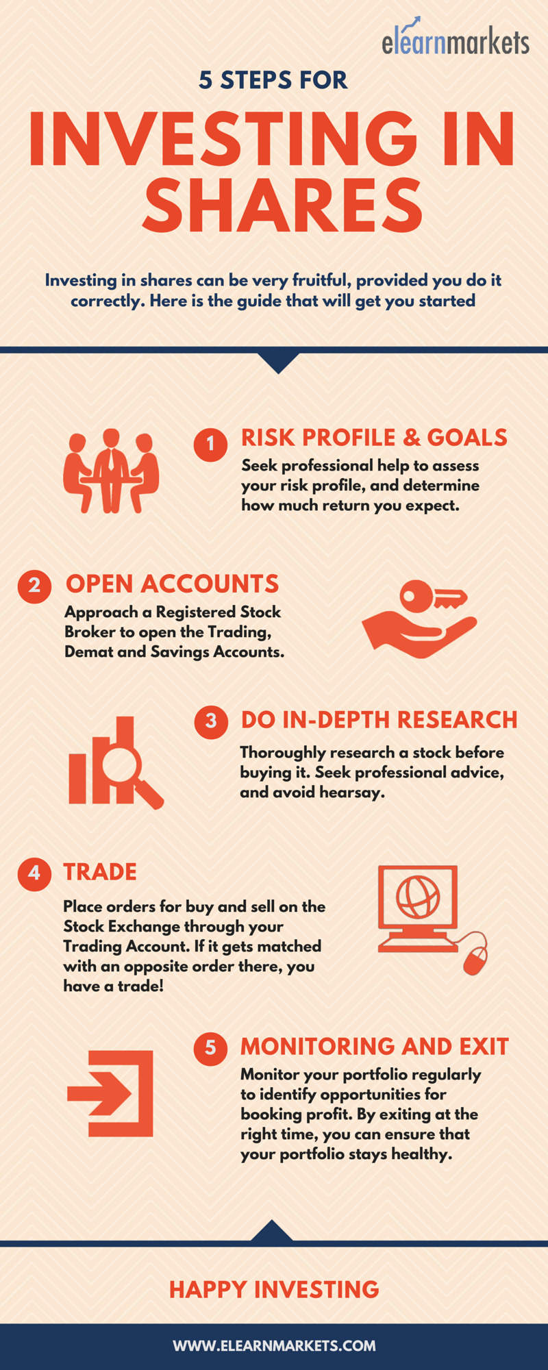 steps to invest in shares