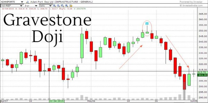 Gravestone Doji - Important After Long Uptrends or Downtrends
