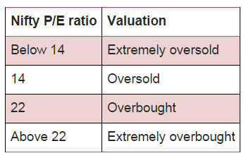 Nifty P/E Ratio and valuation