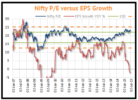 Nifty PE ratio vs EPS growth