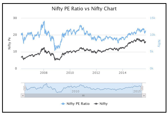 Nifty P/E ratio vs Nifty Chart