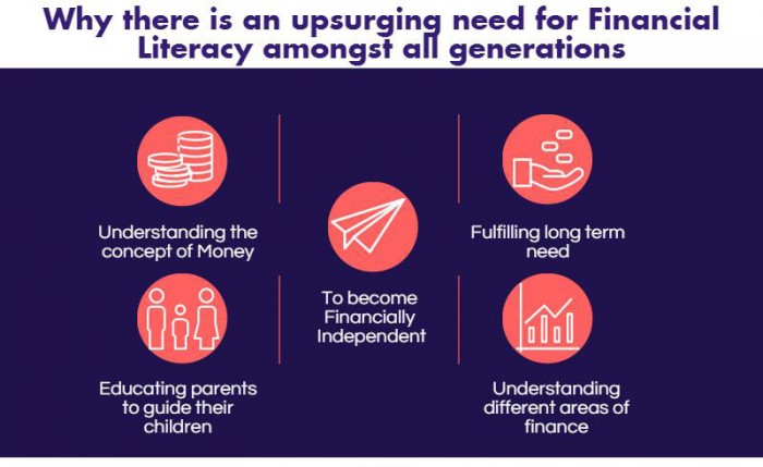 Why there is an up-surging need for Financial Literacy amongst all generations?