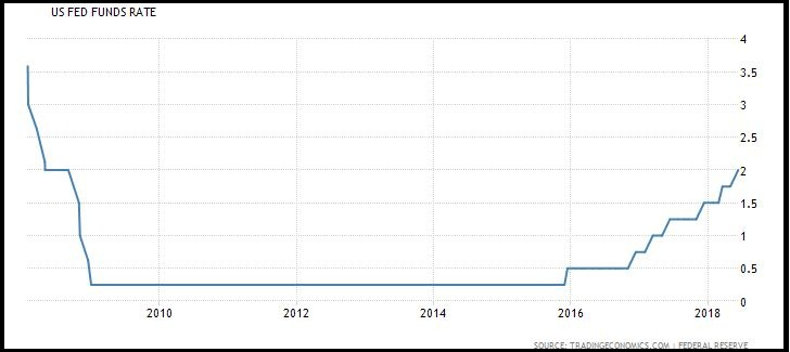 USA  Fed Fund Rate