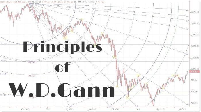 17 Principles of W.D.Gann that will discipline your trading style