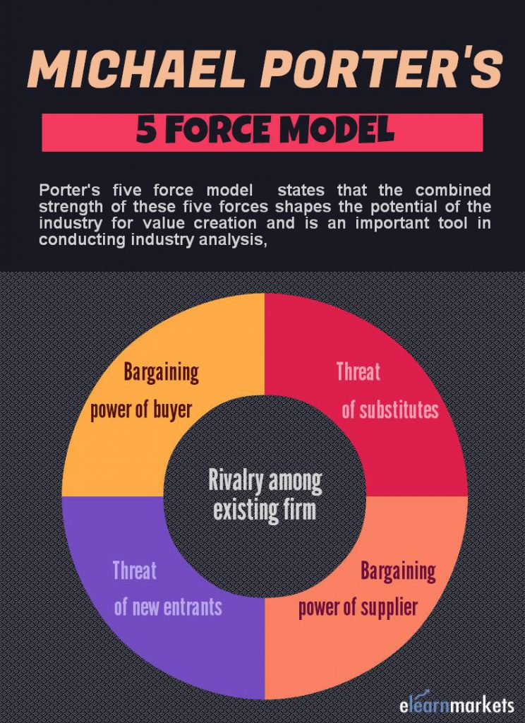 michael porter five force model