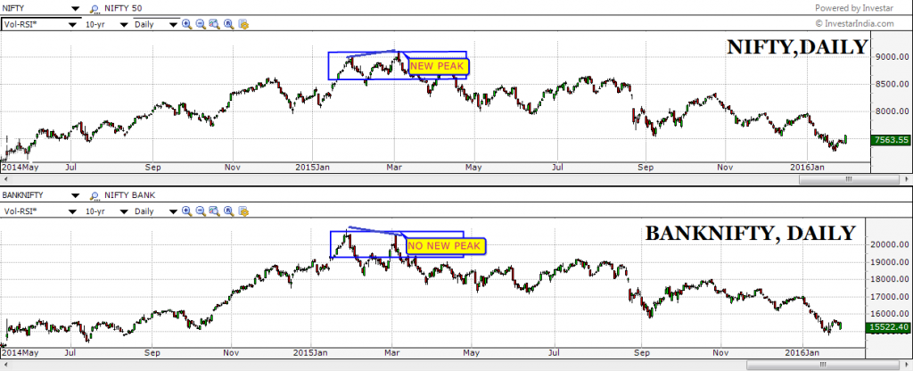 NIFTY VS. BANK NIFTY dow theory tenet: confirmation among averages
