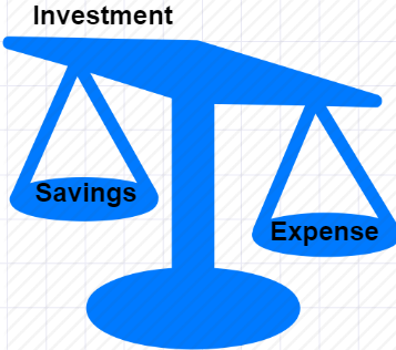 Meaning of Investment