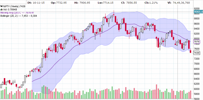 nifty 2 year weekly chart