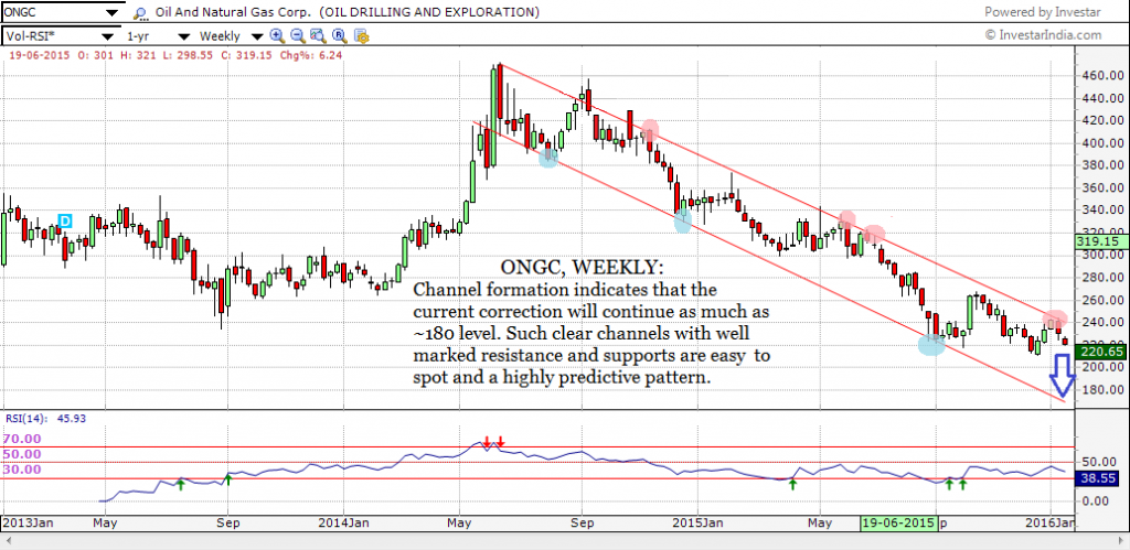 ONGC, WEEKLY , Channel formation
