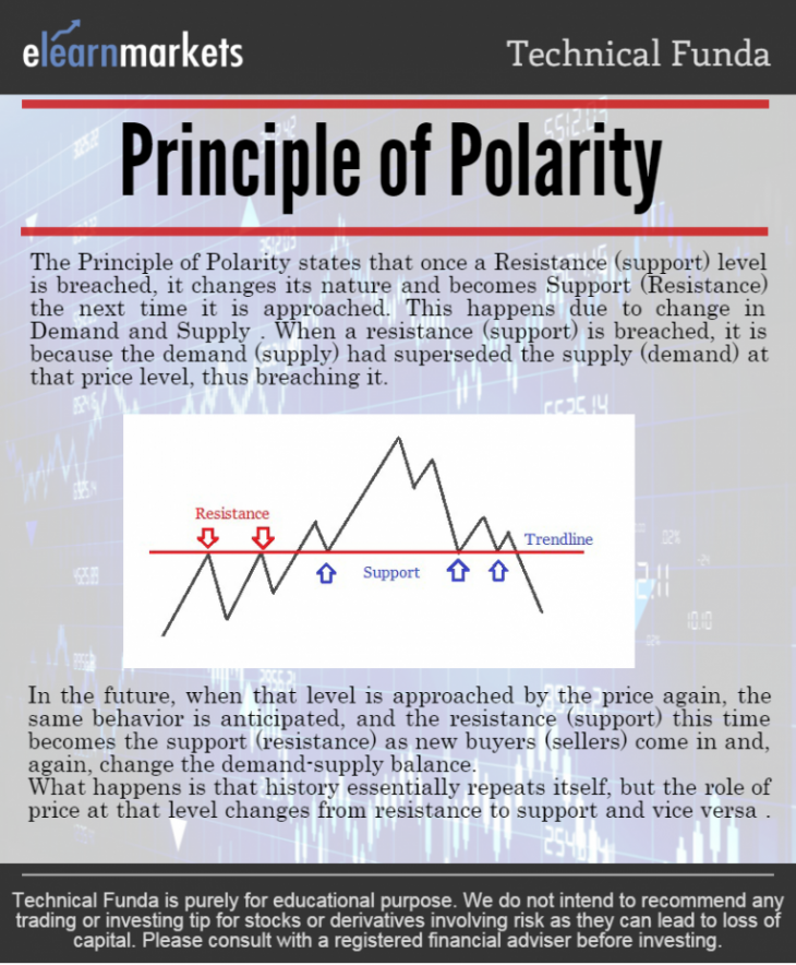Principle of Polarity