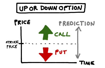 put options