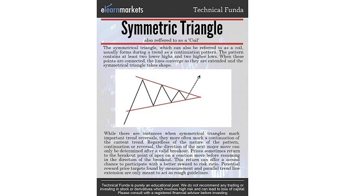 Symmetrical Triangle