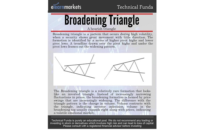 Broadening Triangle