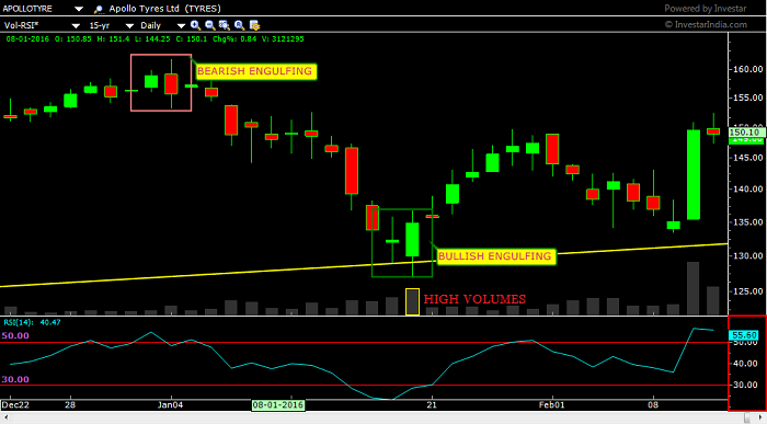 APOLLOTYRE , DAILY, shows Bullish Engulfing and Bearish Engulfing patterns and subsequent reversal in trend.