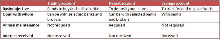 Difference between demat, trading and savings account