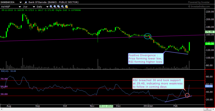 BANK OF BARODA : POSITIVE DIVERGENCE