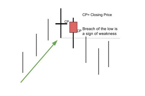 Doji occurring after an uptrend