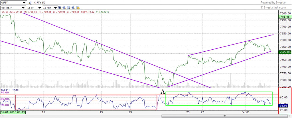 Nifty line chart, period- 15 mins