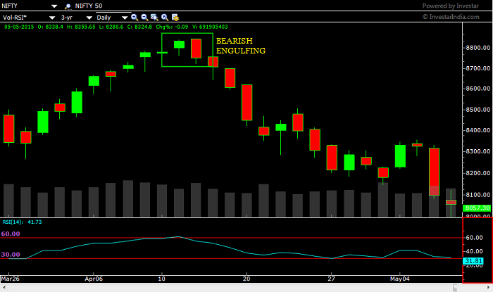 NIFTY 50 Bearish Engulfing pattern