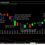 NIFTY chart showing doji pattern and trend changes there after