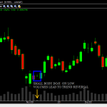 TATASTEEL shows a trend reversal after DOJI