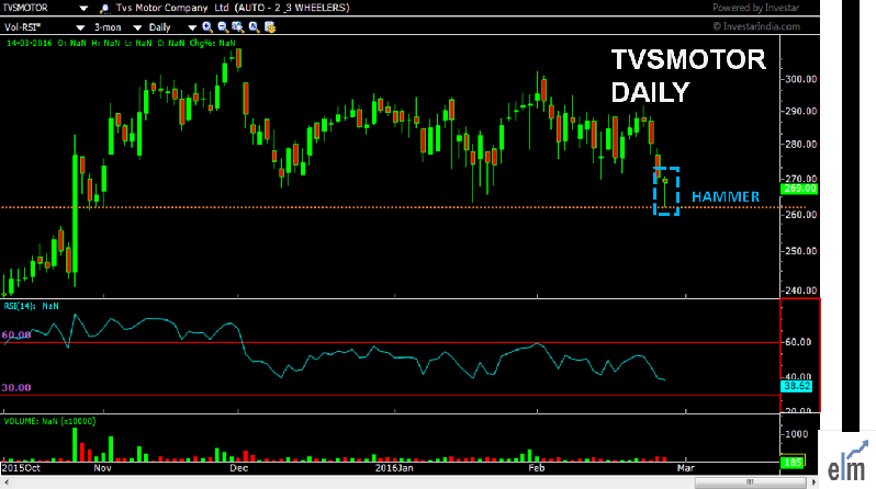 TVS MOTORS SHOWING THE HAMMER PATTERN