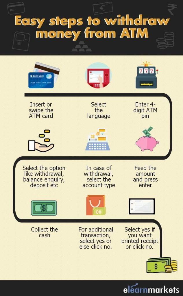 withdraw money from atm infograph