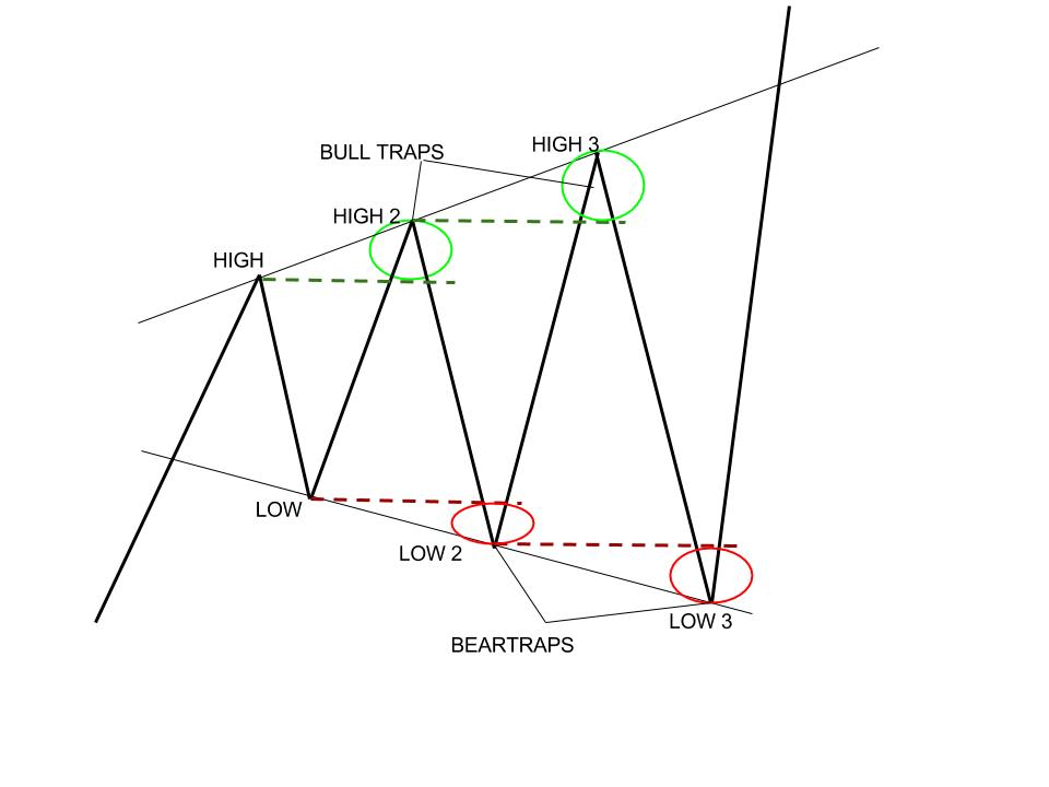 Broadening Triangle Pattern: A Symbol of High Volatility