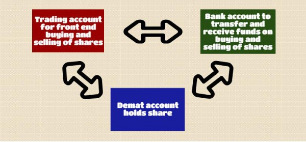 Bank,trading and demat account