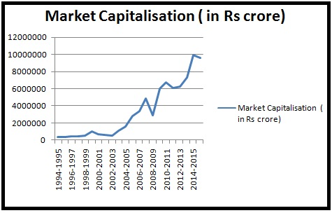 Market-capitalisation-of-Nifty