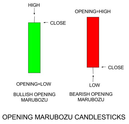 Learn japanese candlesticks