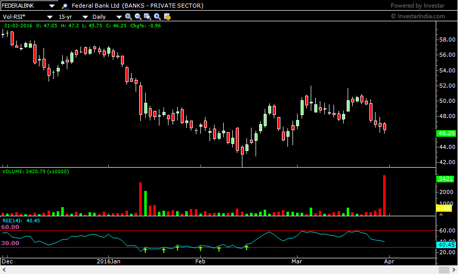 federal bank, daily chart