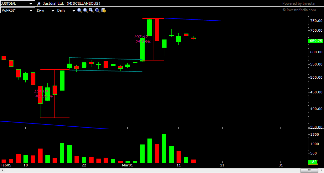 FLAG PATTERN ON THE DAILY CHART OF JUSTDIAL