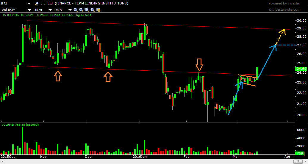 IFCI ltd daily chart showing support and resistance zopnes also the flsg pattern