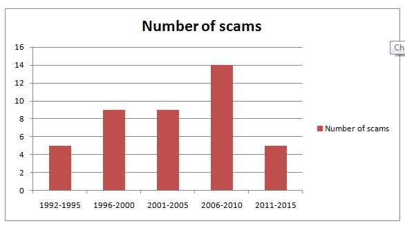 list scams in India