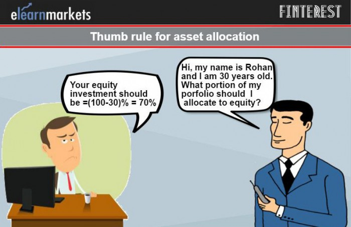 asset allocation rule