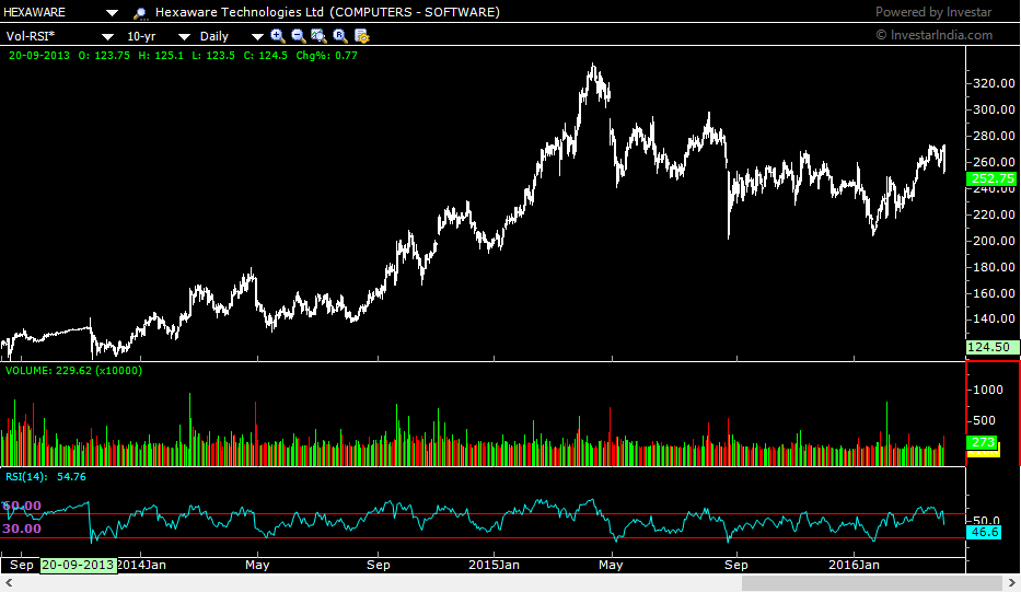 HEXAWARE DAILY chart showing RSI shying away from the level of 70 on the upside and dipping below 30 on corrections