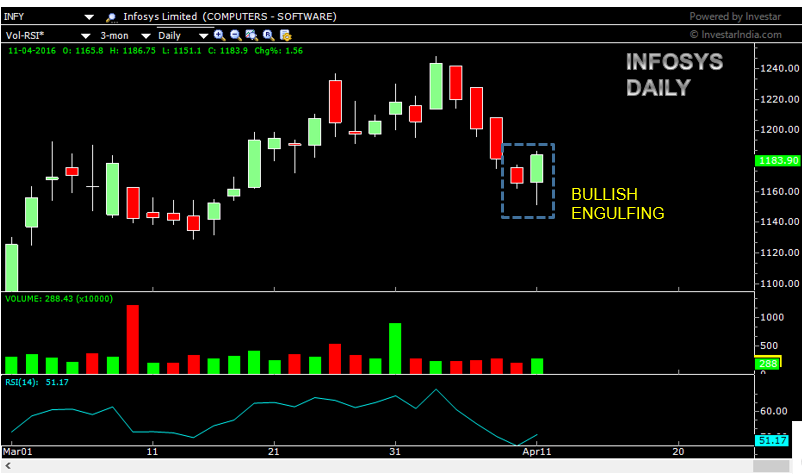 INFY as on 11th April 2016, sjhowing the bullish engulfing pattern