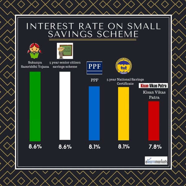 Interest rate on small scale savings scheme