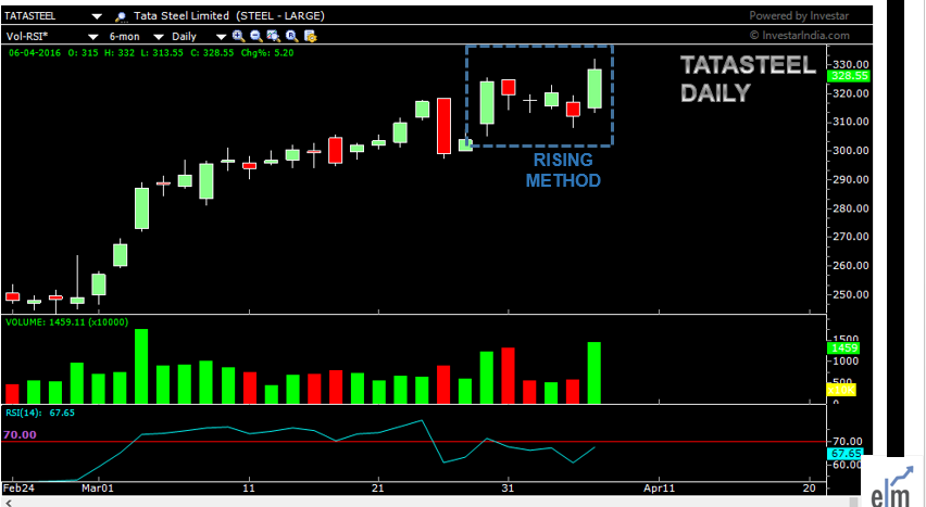 TATASTEEL showing the Rising method pattern