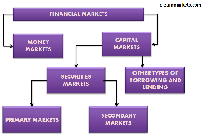 types of financial markets pdf