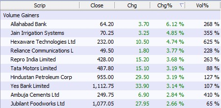 Gainers for 23.06.16