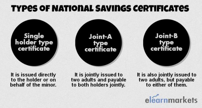 national-savings-certificates