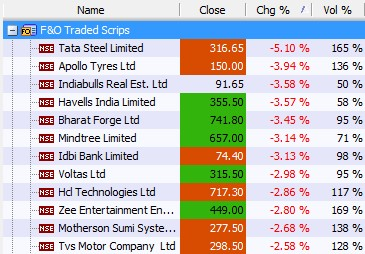 Market Wrap for 7th july, '16: Nifty ends flat, IT stocks plunge.