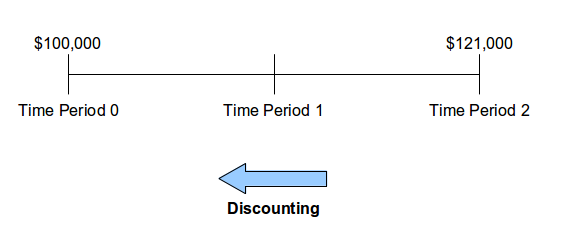 Timeline-discounting