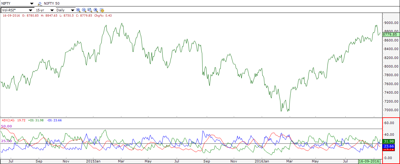 An Overview of Average Directional Index(ADX)