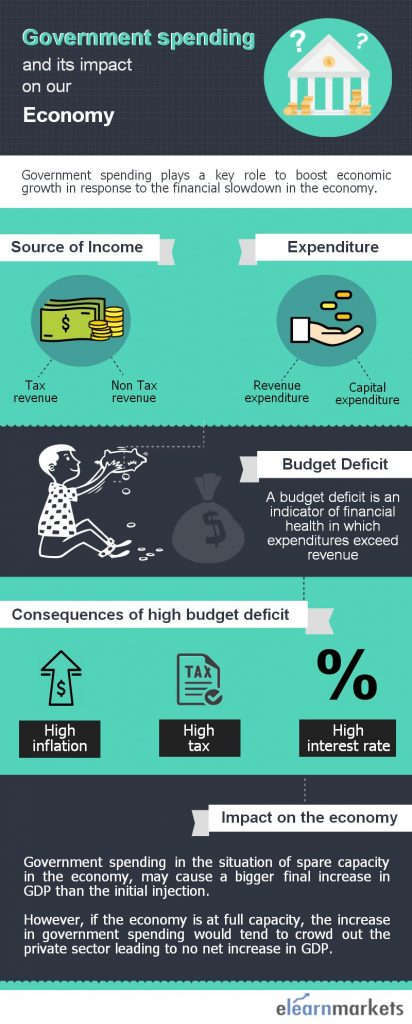 government spending impact on our-economy