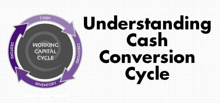 Why is Cash Conversion Cycle Important?